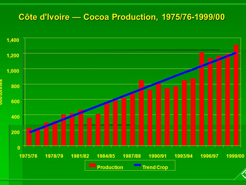 Côte d Ivoire — Cocoa Production, 1975/76-1999/00