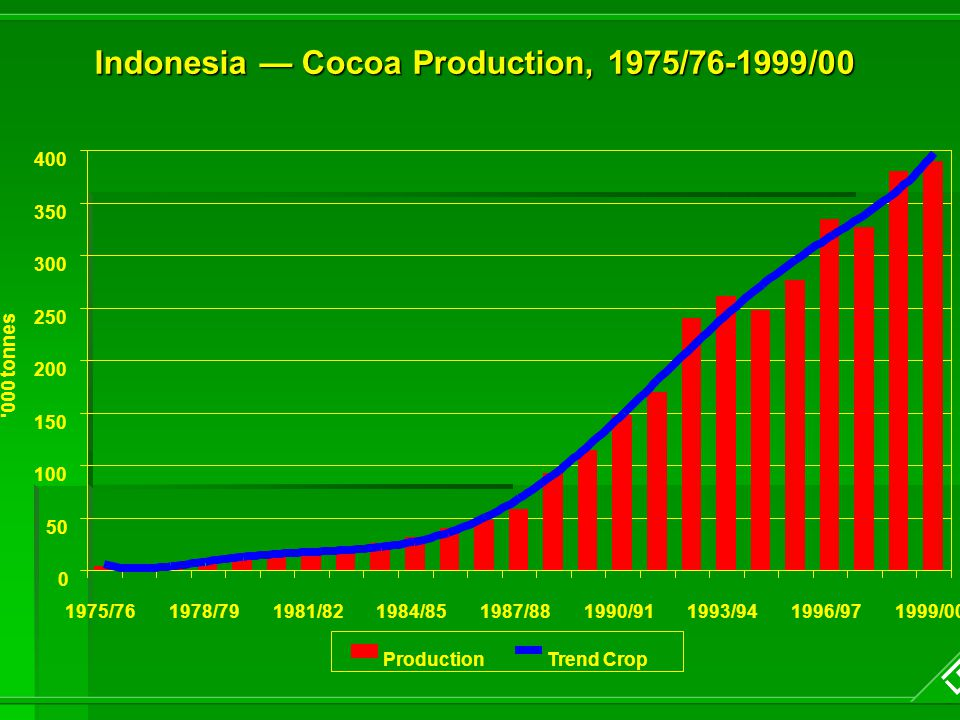 Indonesia — Cocoa Production, 1975/76-1999/00