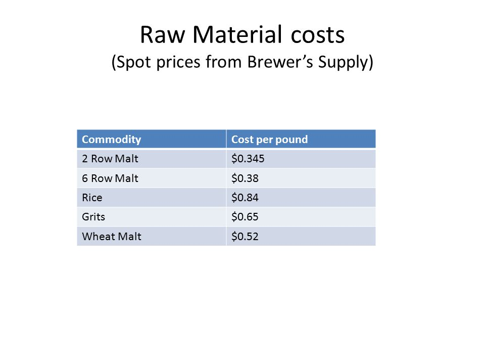 Raw Material costs (Spot prices from Brewer's Supply) CommodityCost per pound 2 Row Malt$0.345 6 Row Malt$0.38 Rice$0.84 Grits$0.65 Wheat Malt$0.52