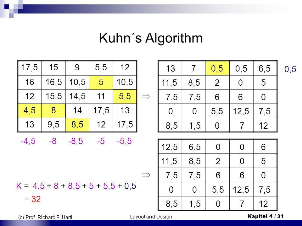 Layout and DesignKapitel 4 / 31 (c) Prof. Richard F. Hartl Kuhn´s Algorithm 17,51595,512 1616,510,55 1215,514,5115,5 4,581417,513 9,58,51217,5 -0,5 -4