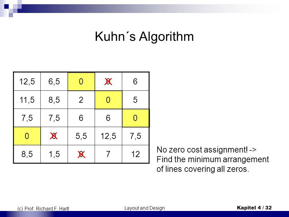 Layout and DesignKapitel 4 / 32 (c) Prof. Richard F. Hartl Kuhn´s Algorithm 12,56,5006 11,58,5205 7,5 660 005,512,57,5 8,51,50712 No zero cost assignm