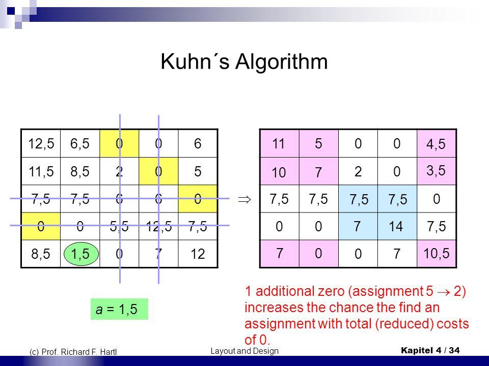 Layout and DesignKapitel 4 / 34 (c) Prof. Richard F. Hartl Kuhn´s Algorithm 12,56,5006 11,58,5205 7,5 660 005,512,57,5 8,51,50712 a = 1,5 00 20 7,5 0