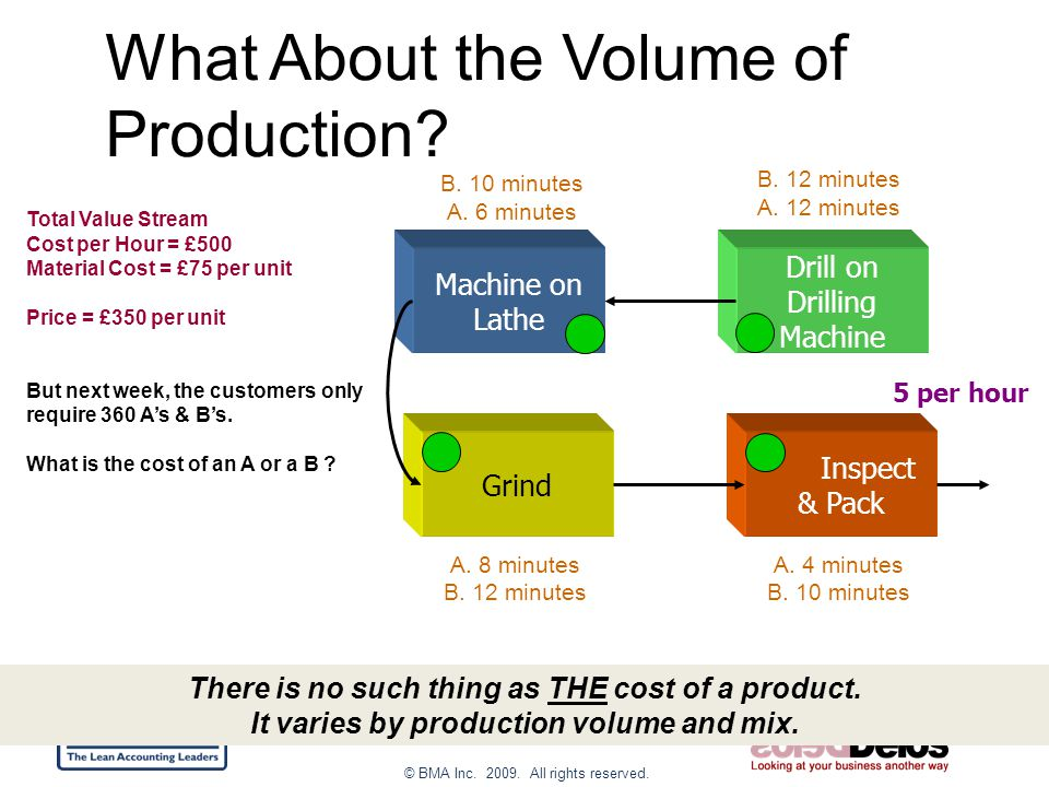 © BMA Inc. 2009. All rights reserved. What About the Volume of Production.