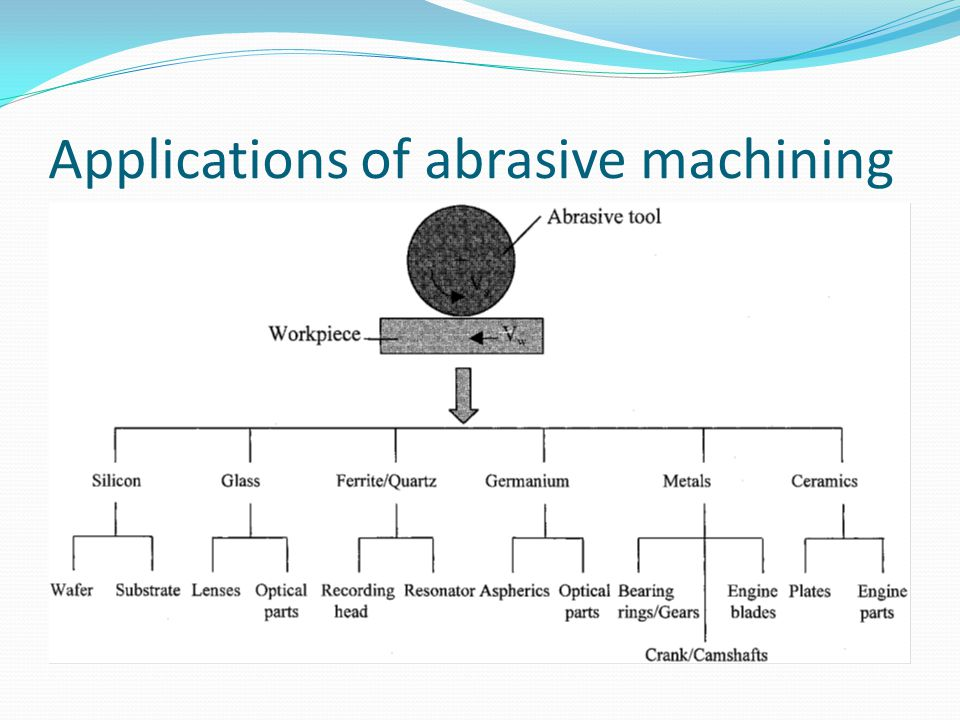 Applications of abrasive machining