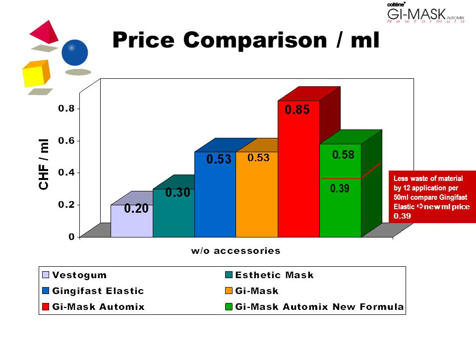 Price Comparison / ml Less waste of material by 12 application per 50ml compare Gingifast Elastic  new ml price 0.39 0.39