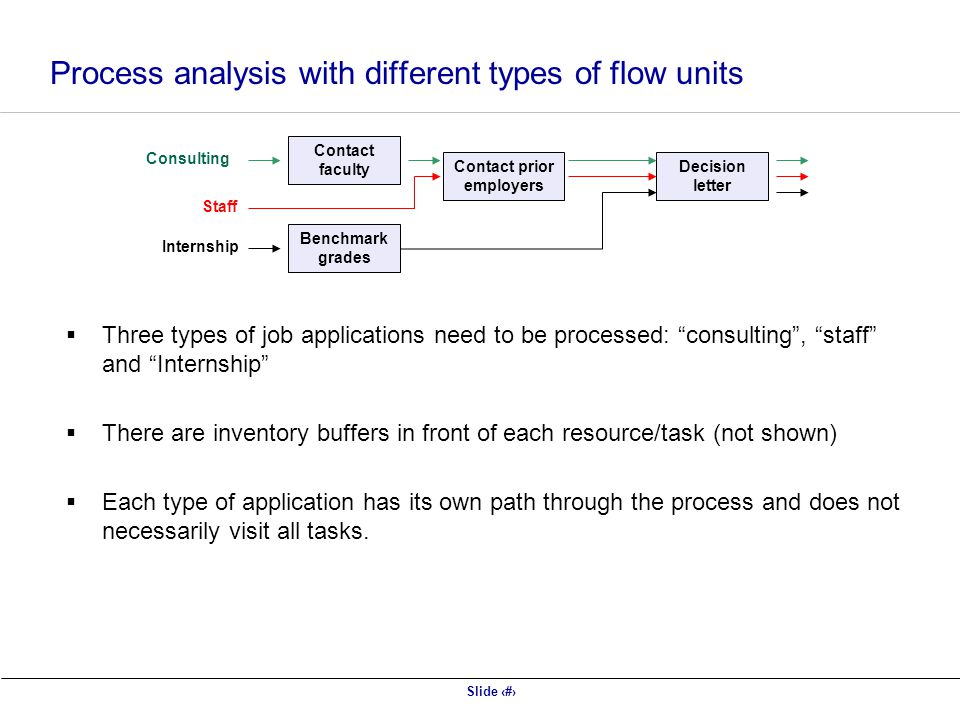 Slide 11 Process analysis with different types of flow units  Three types of job applications need to be processed: consulting , staff and Internship  There are inventory buffers in front of each resource/task (not shown)  Each type of application has its own path through the process and does not necessarily visit all tasks.