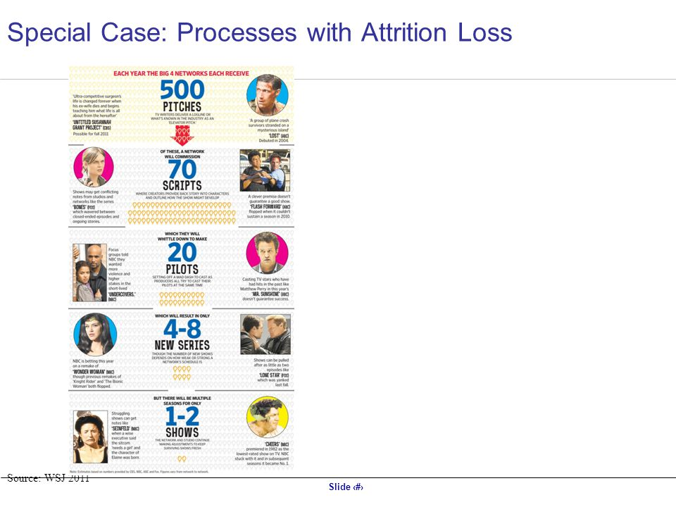 Slide 18 Source: WSJ 2011 Special Case: Processes with Attrition Loss