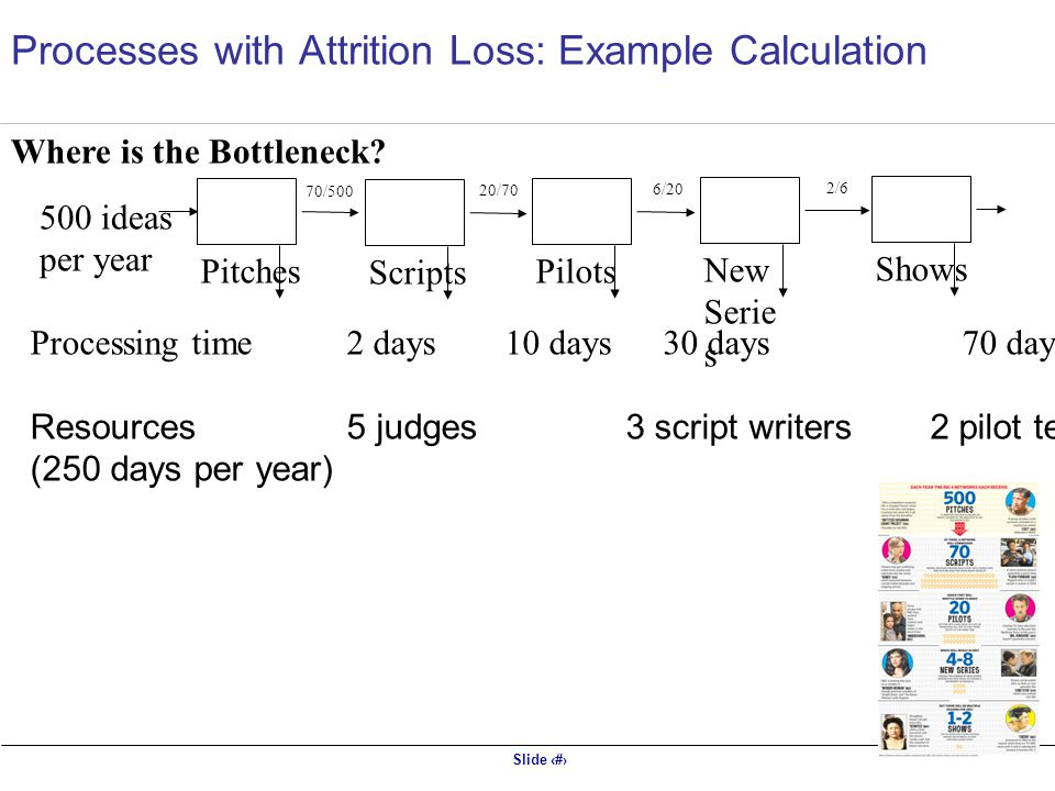 Slide 19 Pitches Processes with Attrition Loss: Example Calculation Scripts Pilots New Serie s Shows 500 ideas per year 70/500 20/70 6/20 2/6 Processing time2 days 10 days30 days 70 days 200 days Resources5 judges 3 script writers 2 pilot teams 2 Series crews 1 Main crew (250 days per year) Where is the Bottleneck