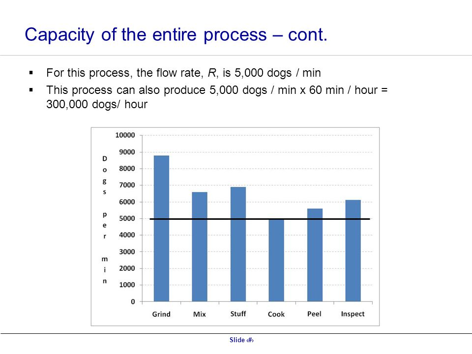 Slide 9 Capacity of the entire process – cont.