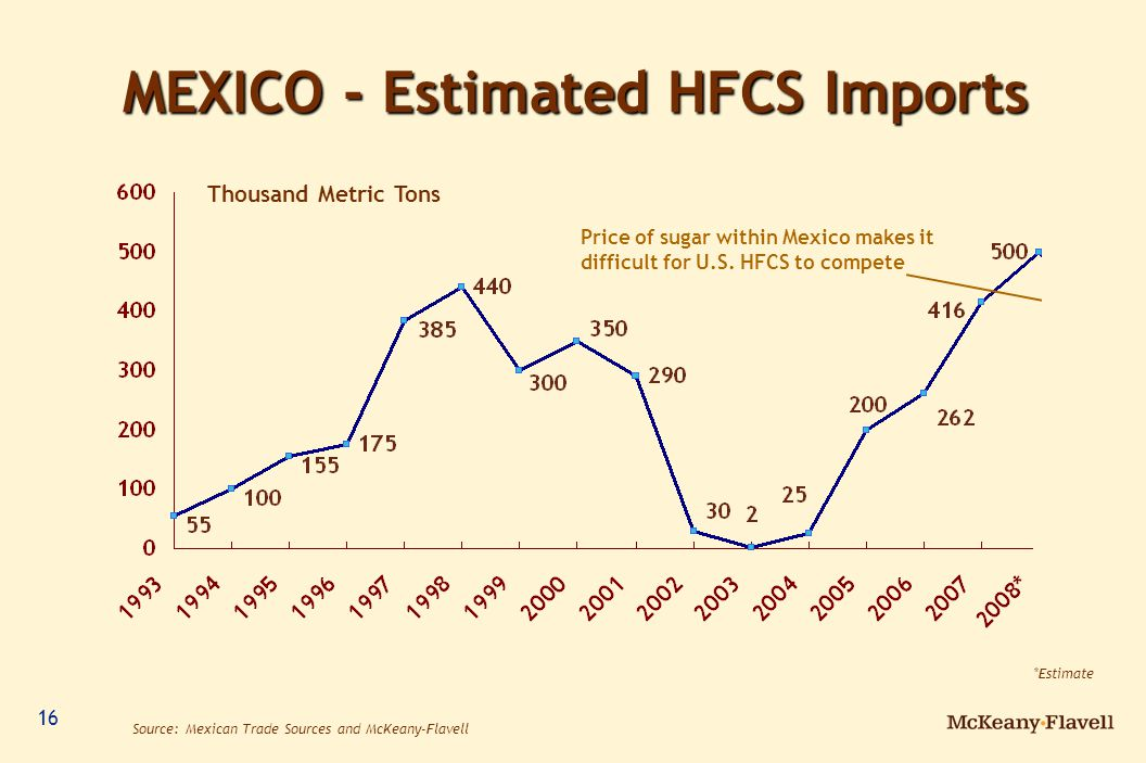 16 MEXICO - Estimated HFCS Imports Source: Mexican Trade Sources and McKeany-Flavell Thousand Metric Tons *Estimate Price of sugar within Mexico makes it difficult for U.S.