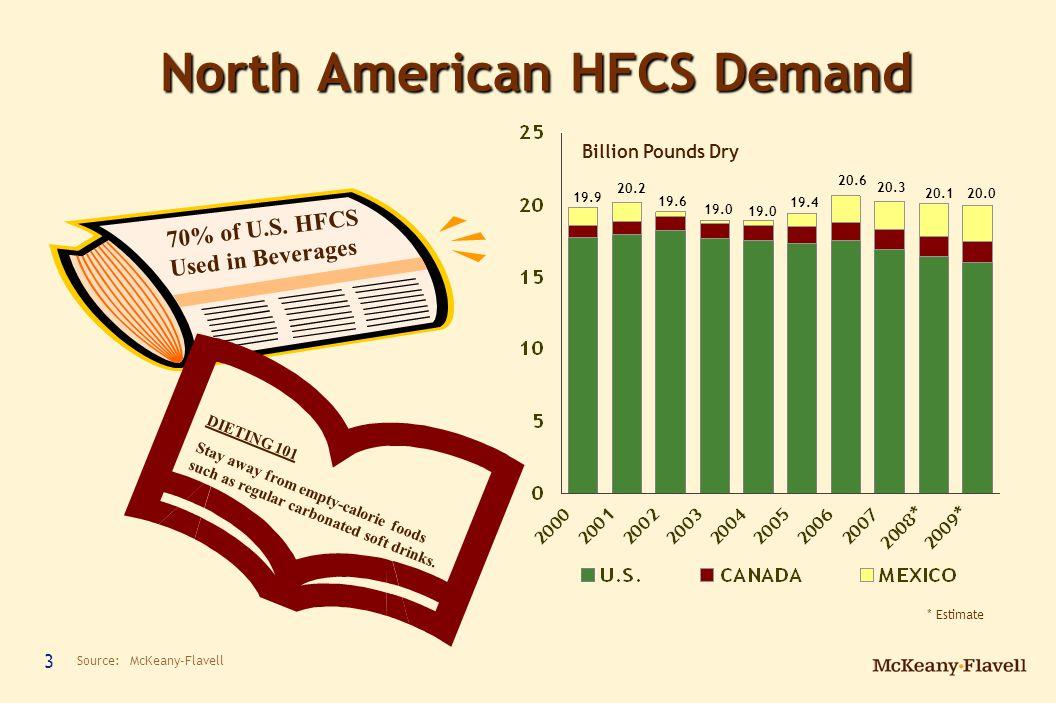 14 Future of HFCS Capacity No major capacity changes over the next ten years.No major capacity changes over the next ten years.