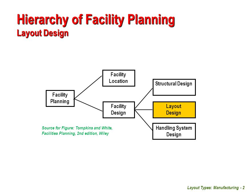 Layout Types: Manufacturing - 2 Hierarchy of Facility Planning Layout Design Facility Planning Structural Design Facility Location Facility Design Han