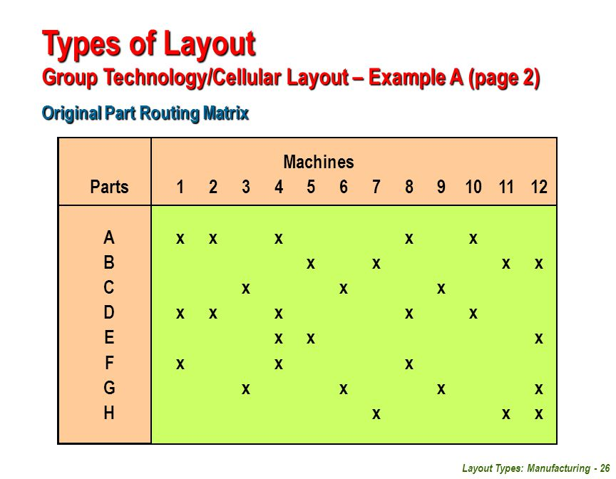 Layout Types: Manufacturing - 26 Original Part Routing Matrix Types of Layout Group Technology/Cellular Layout – Example A (page 2) Machines Parts1234