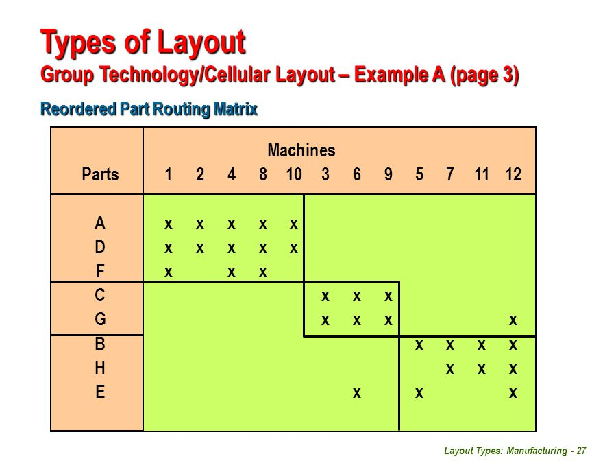 Layout Types: Manufacturing - 27 Reordered Part Routing Matrix Types of Layout Group Technology/Cellular Layout – Example A (page 3) Machines Parts124