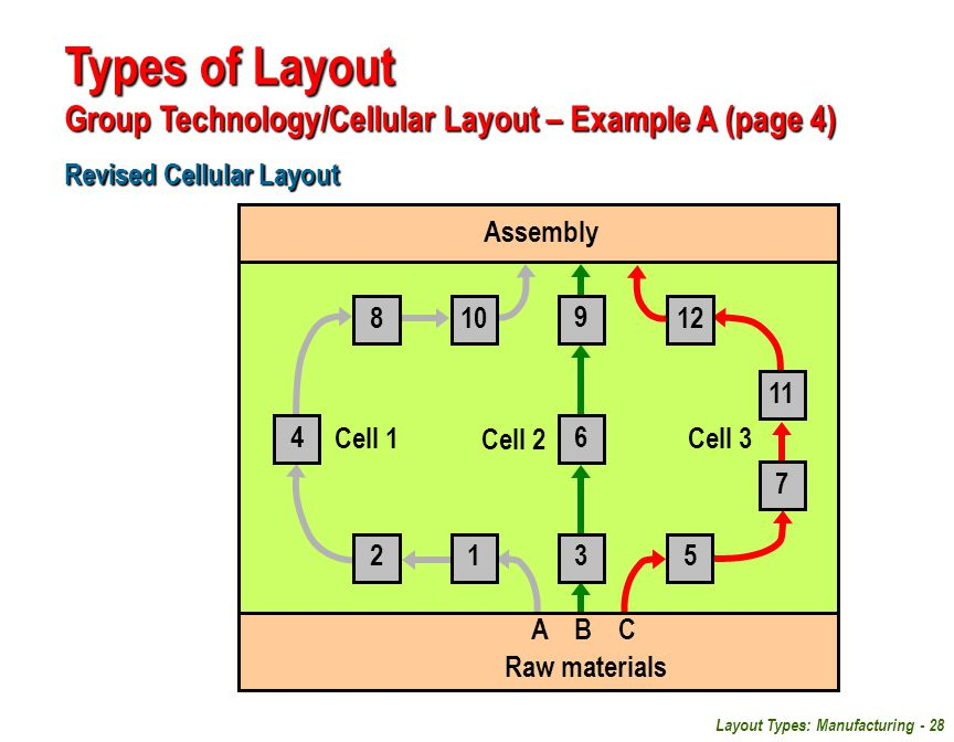 Layout Types: Manufacturing - 28 Revised Cellular Layout Types of Layout Group Technology/Cellular Layout – Example A (page 4) 3 6 9 Assembly 12 4 810