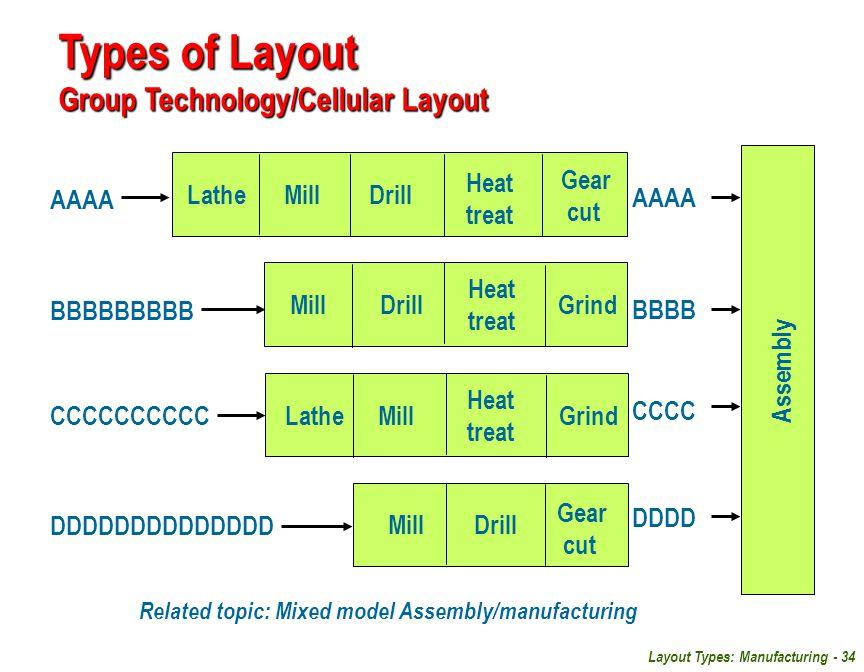 Layout Types: Manufacturing - 34 AAAA BBBBBBBBB BBBB Assembly CCCCCCCCCC CCCC DDDDDDDDDDDDDD DDDD Lathe Mill Drill Heat treat Heat treat Heat treat Ge