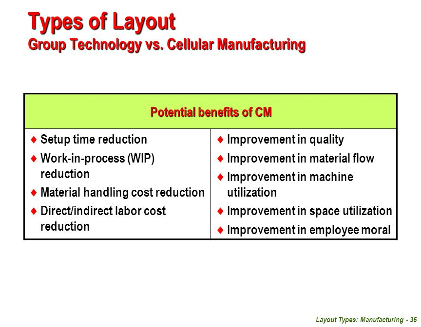 Layout Types: Manufacturing - 36 Types of Layout Group Technology vs. Cellular Manufacturing Potential benefits of CM  Setup time reduction  Work-in