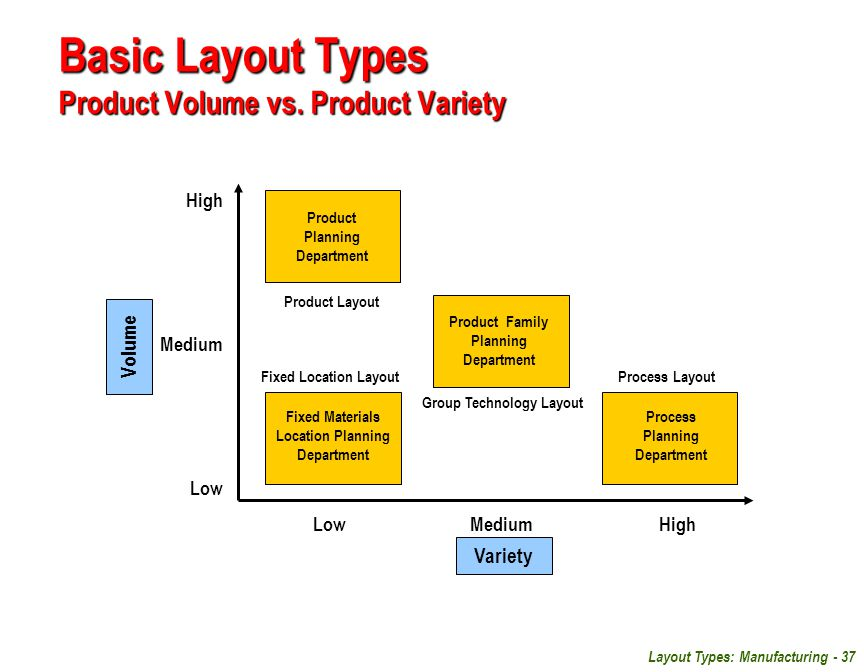 Layout Types: Manufacturing - 37 Basic Layout Types Product Volume vs. Product Variety Low Medium High High Medium Low Product Planning Department Fix