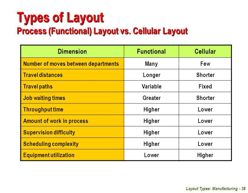Layout Types: Manufacturing - 38 DimensionFunctionalCellular Number of moves between departmentsManyFew Travel distancesLongerShorter Travel pathsVari