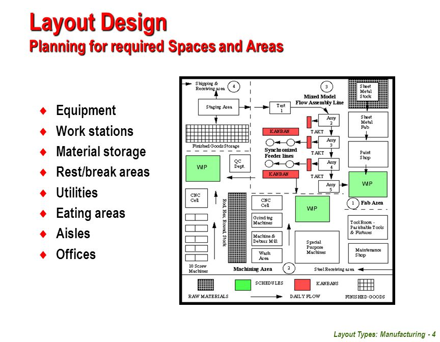 Layout Types: Manufacturing - 4 Layout Design Planning for required Spaces and Areas  Equipment  Work stations  Material storage  Rest/break areas