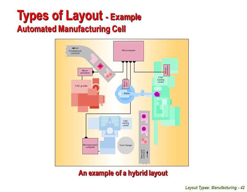 Layout Types: Manufacturing - 42 Types of Layout - Example Automated Manufacturing Cell An example of a hybrid layout