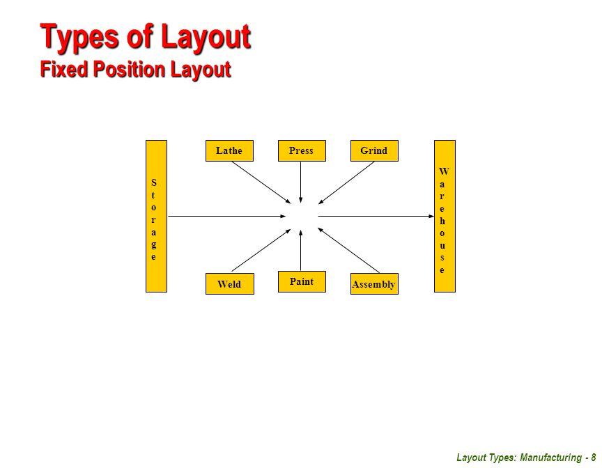 Layout Types: Manufacturing - 8 Types of Layout Fixed Position Layout LathePressGrind WeldAssembly Paint StorageStorage WarehouseWarehouse