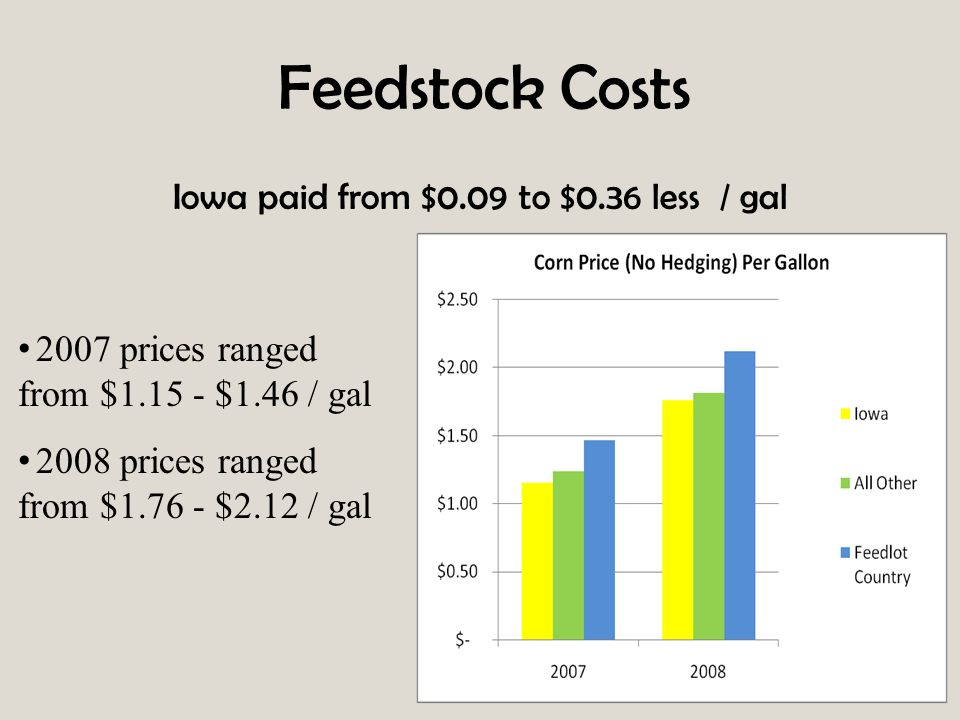 Feedstock Costs Iowa paid from $0.09 to $0.36 less / gal 2007 prices ranged from $1.15 - $1.46 / gal 2008 prices ranged from $1.76 - $2.12 / gal