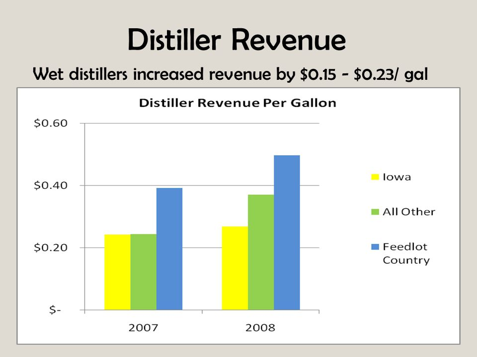 Distiller Revenue Wet distillers increased revenue by $0.15 - $0.23/ gal