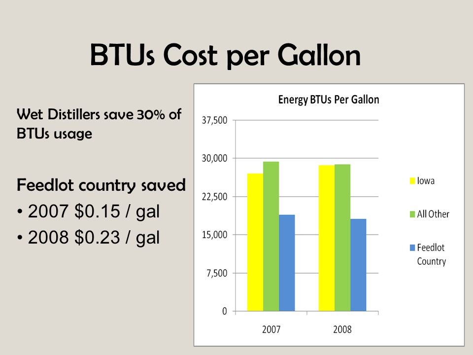 BTUs Cost per Gallon Wet Distillers save 30% of BTUs usage Feedlot country saved 2007 $0.15 / gal 2008 $0.23 / gal