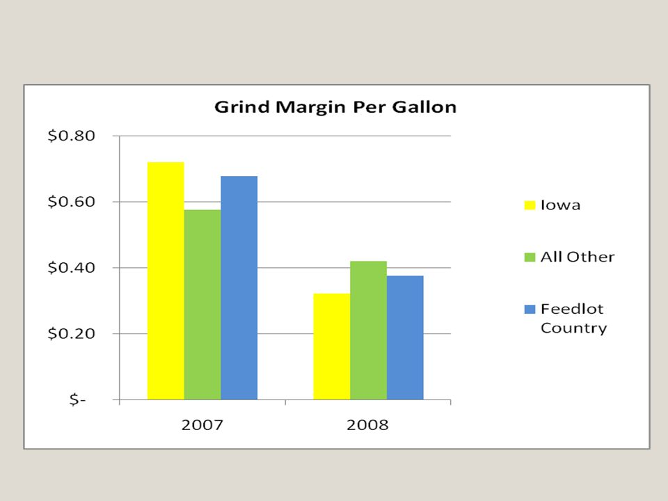 Grind Margin Analysis