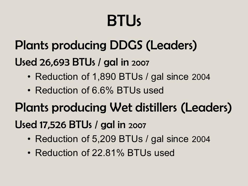 Plants producing DDGS (Leaders) Used 26,693 BTUs / gal in 2007 Reduction of 1,890 BTUs / gal since 2004 Reduction of 6.6% BTUs used Plants producing W