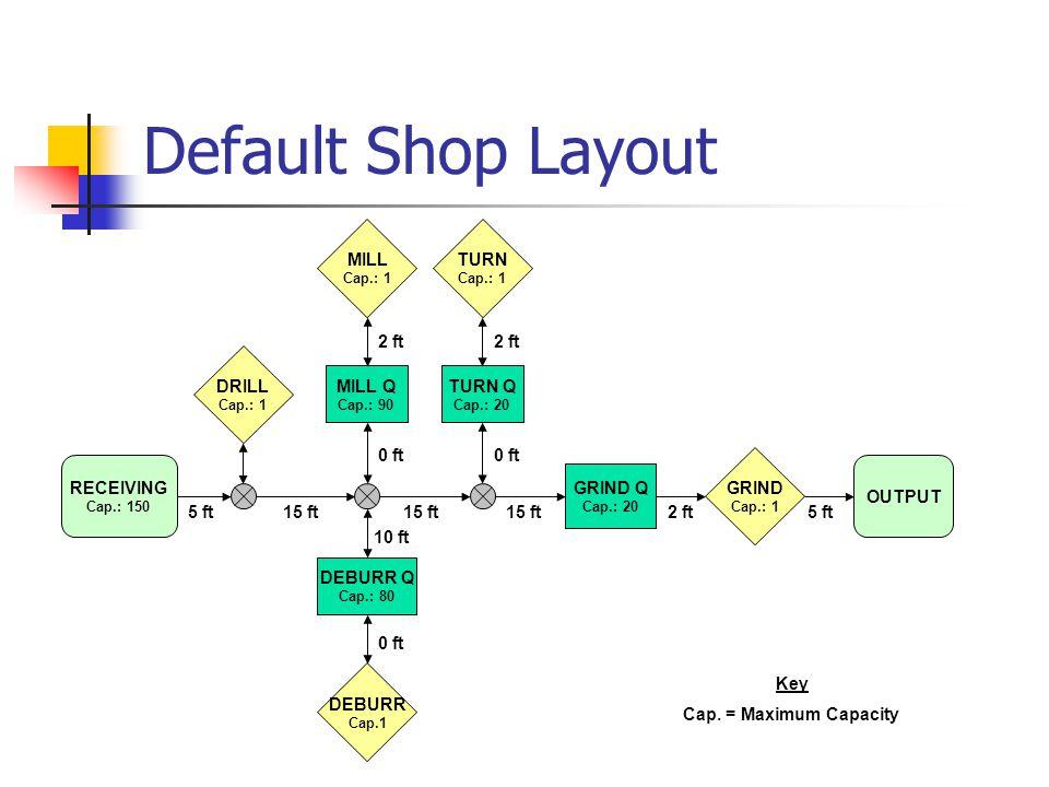 Default Shop Layout RECEIVING Cap.: 150 MILL Q Cap.: 90 MILL Cap.: 1 DRILL Cap.: 1 DEBURR Cap.1 DEBURR Q Cap.: 80 GRIND Q Cap.: 20 GRIND Cap.: 1 OUTPU