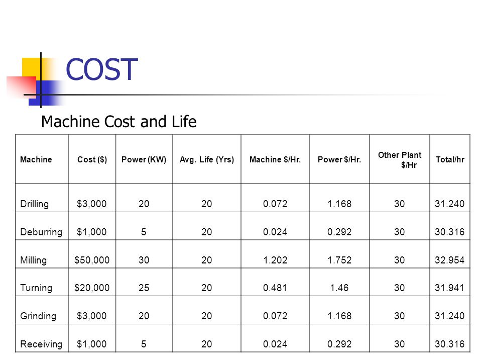 COST MachineCost ($)Power (KW)Avg. Life (Yrs)Machine $/Hr.Power $/Hr.