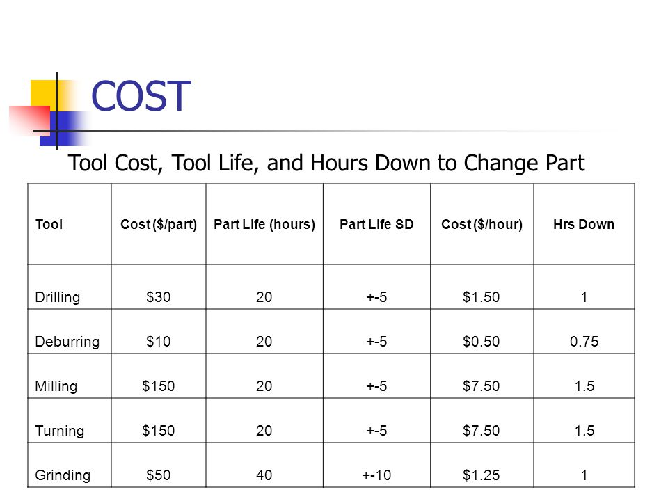 COST ToolCost ($/part)Part Life (hours)Part Life SDCost ($/hour)Hrs Down Drilling$3020+-5$1.501 Deburring$1020+-5$0.500.75 Milling$15020+-5$7.501.5 Turning$15020+-5$7.501.5 Grinding$5040+-10$1.251 Tool Cost, Tool Life, and Hours Down to Change Part