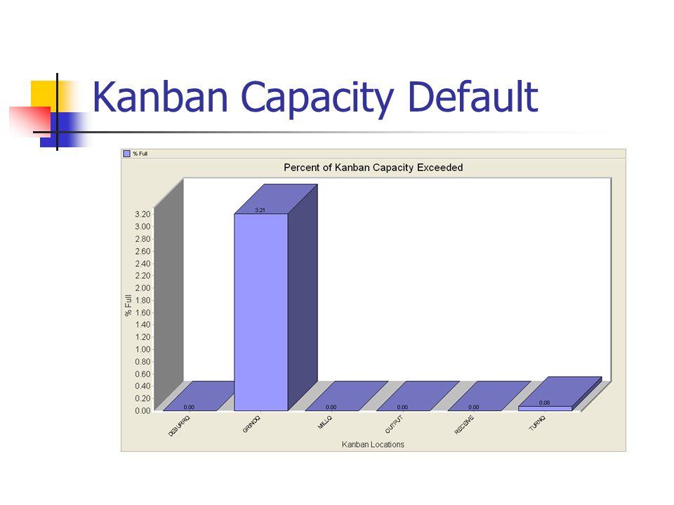 Kanban Capacity Default