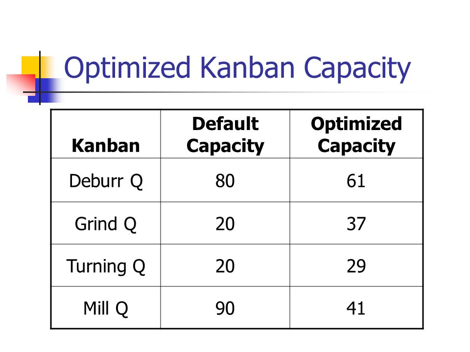 Optimized Kanban Capacity Kanban Default Capacity Optimized Capacity Deburr Q8061 Grind Q2037 Turning Q2029 Mill Q9041