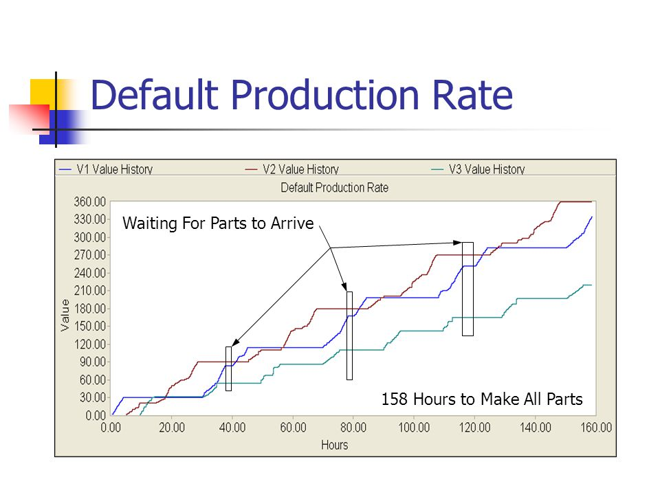 Default Production Rate Waiting For Parts to Arrive 158 Hours to Make All Parts