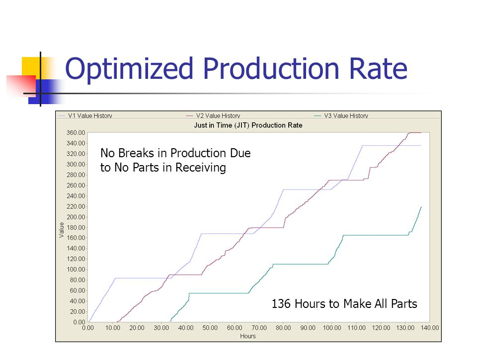 Optimized Production Rate 136 Hours to Make All Parts No Breaks in Production Due to No Parts in Receiving