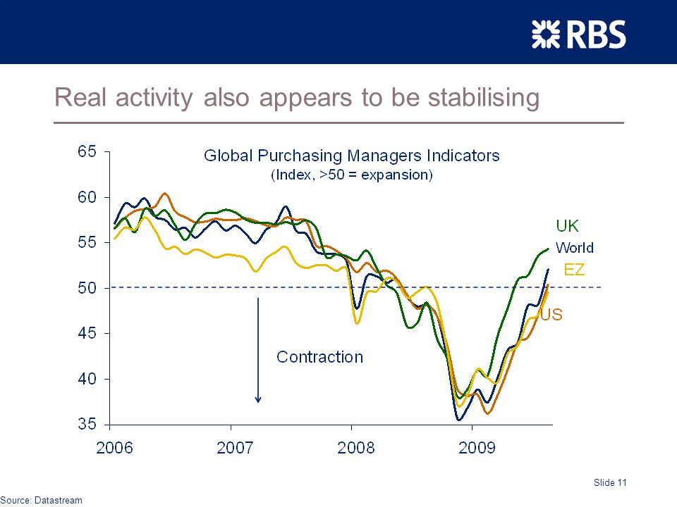 Slide 11 Real activity also appears to be stabilising Source: Datastream