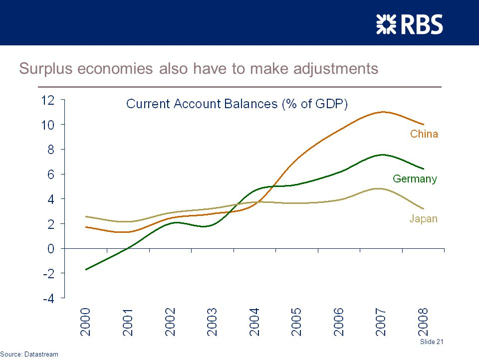 Slide 21 Surplus economies also have to make adjustments Source: Datastream