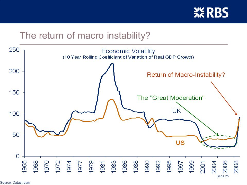 Slide 25 The return of macro instability Source: Datastream