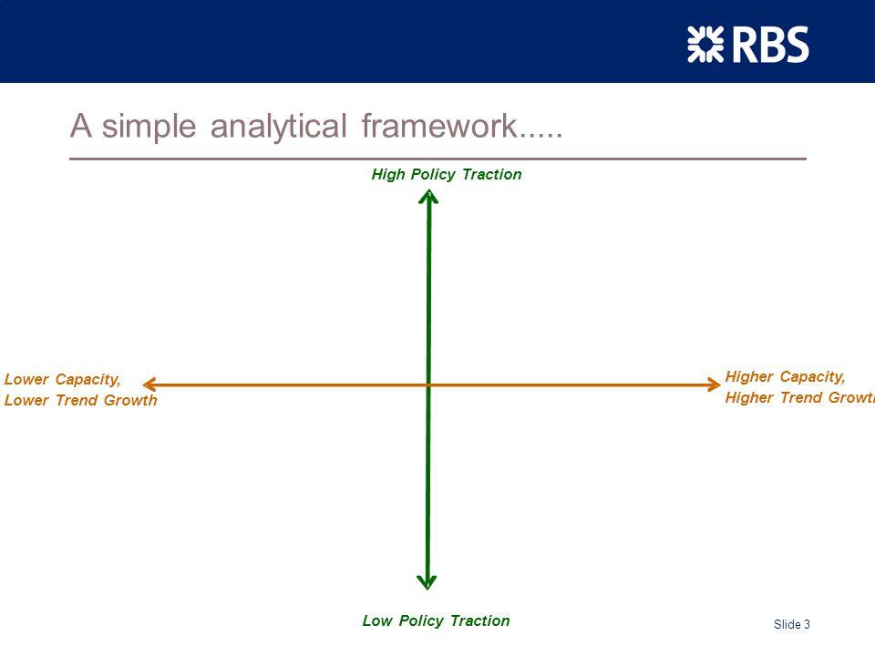 Slide 3 A simple analytical framework.....