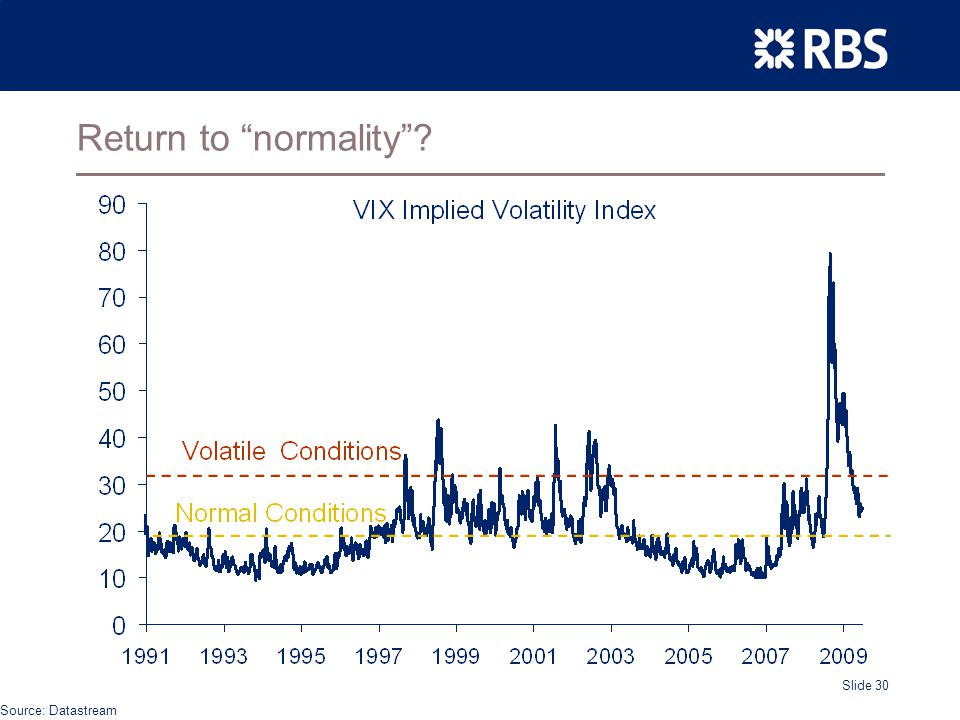 Slide 30 Return to normality Source: Datastream