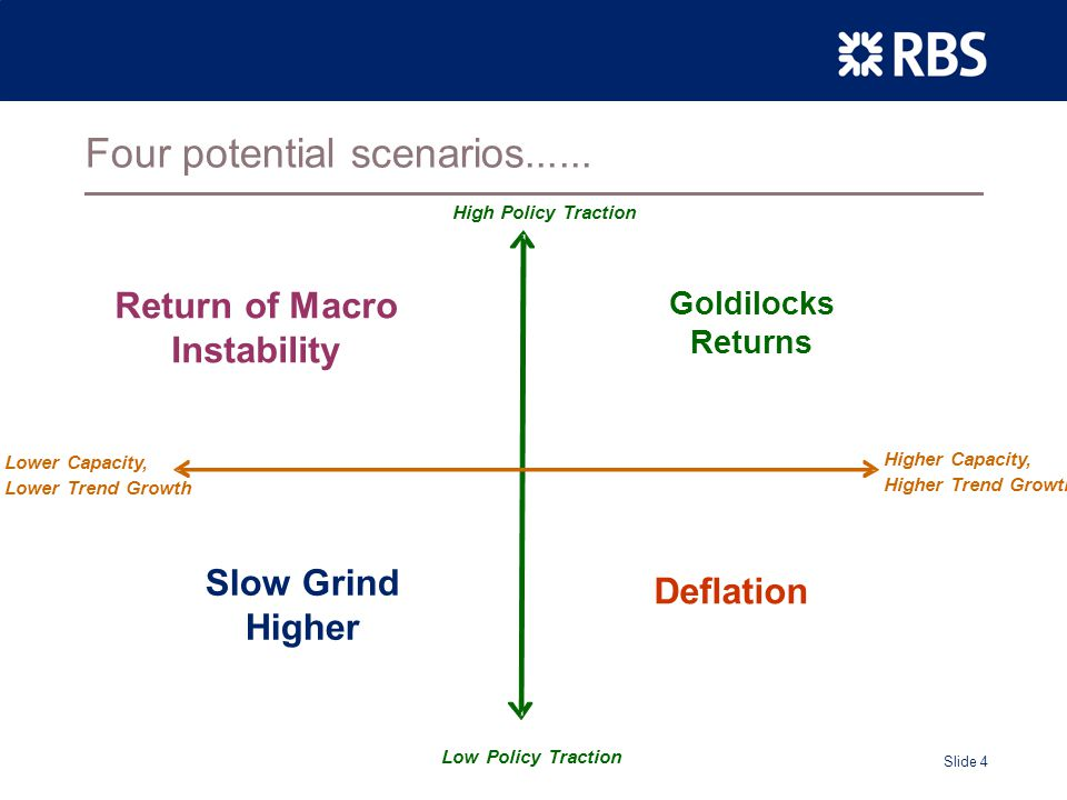 Slide 4 Four potential scenarios......