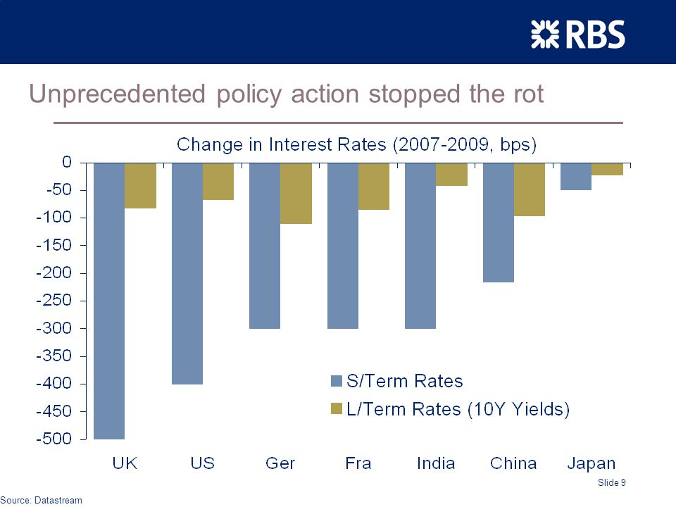 Slide 9 Unprecedented policy action stopped the rot Source: Datastream
