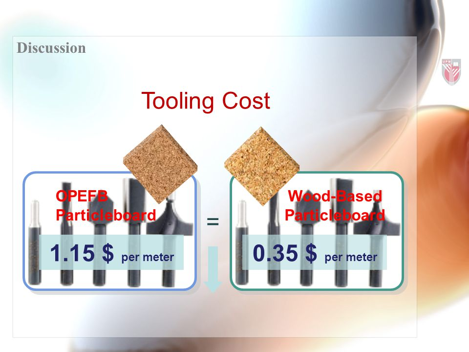 Discussion OPEFB Particleboard Wood-Based Particleboard = Tooling Cost 1.15 $ per meter 0.35 $ per meter