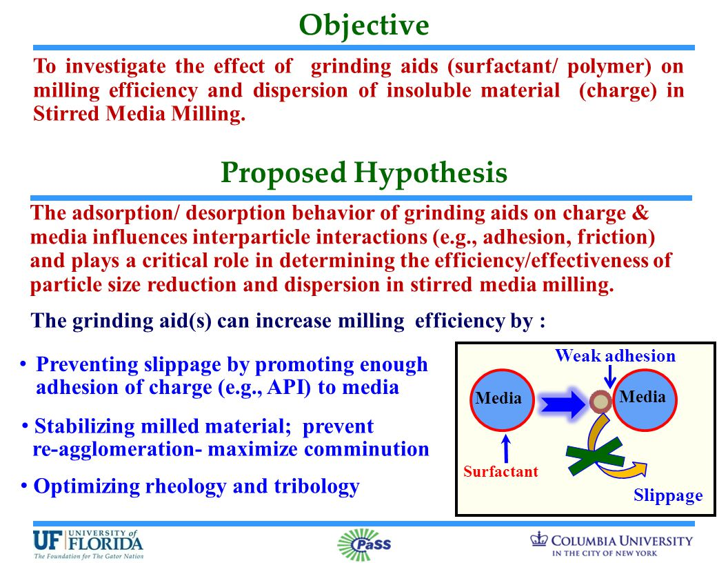 Objective The adsorption/ desorption behavior of grinding aids on charge & media influences interparticle interactions (e.g., adhesion, friction) and plays a critical role in determining the efficiency/effectiveness of particle size reduction and dispersion in stirred media milling.
