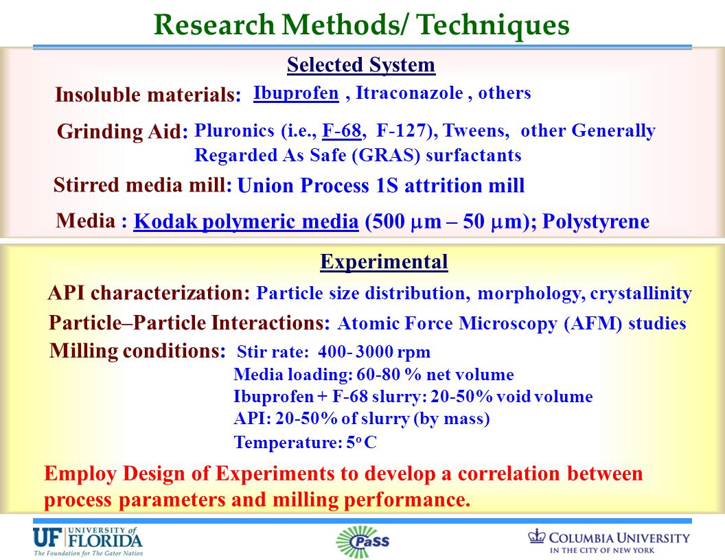 Research Methods/ Techniques Selected System Experimental Stirred media mill: Ibuprofen, Itraconazole, others Pluronics (i.e., F-68, F-127), Tweens, other Generally Regarded As Safe (GRAS) surfactants Insoluble materials: Grinding Aid: API characterization: Particle size distribution, morphology, crystallinity Particle–Particle Interactions: Atomic Force Microscopy (AFM) studies Employ Design of Experiments to develop a correlation between process parameters and milling performance.