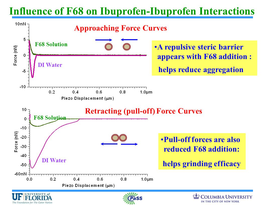 Influence of F68 on Ibuprofen-Ibuprofen Interactions DI Water F68 Solution A repulsive steric barrier appears with F68 addition : helps reduce aggregation Approaching Force Curves Retracting (pull-off) Force Curves F68 Solution DI Water Pull-off forces are also reduced F68 addition: helps grinding efficacy