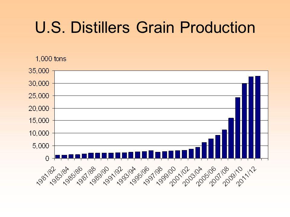 U.S. Distillers Grain Production